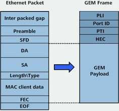 7 Best GPON network techlonogy wiki pic images in 2015