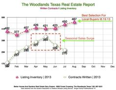 Closed Doors For Woodlands Locals Have Opened – A Real Estate Report.