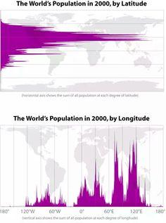 Population par longitude