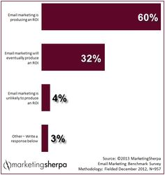#MarketingSherpa #Marketing #Research #Chart: How do marketers perceive the #ROI of #email marketing?