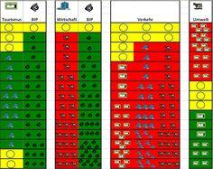 """Chart des Prototypen für """"Transalpin"""" 2008"""