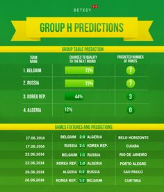Group H Predictions >> http://blog.betegy.com/category/group-h/