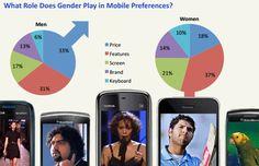 Mobile preferences by gender