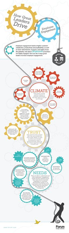 Leading & Employee Engagement. An infographic.