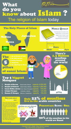 For a unit I am teaching in grade. Islam is one of the biggest religions and the fastest growing religions in the world. This infogrpahic takes a look at basic facts about Islam and Muslims Islam Fr, Islam Religion, Islam Muslim, Islam Quran, Religious Studies, Religious Education, Islamic Studies, Islamic Teachings, Islamic Quotes