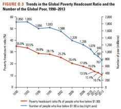 Pobreza y desigualdad globales, a la baja, según el Banco Mundial, por Cristina Vallejo en El laberinto español   FronteraD