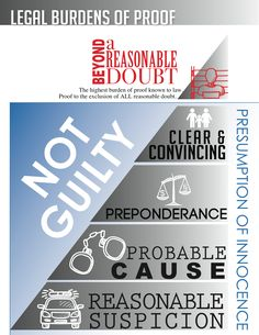 Free slides for jury selection on reasonable doubt and the burden of proof at trial.  Power Point slides free to download and use for trial lawyers.