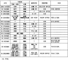 사비시대 출전 기록과 지휘관 병력 규모.jpg