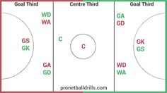 Netball court and Playing Positions Diagram Netball Coach, Team Pictures, Learning Tools, Design Quotes, Diagram, Positivity, Humor, Drills, Coaching