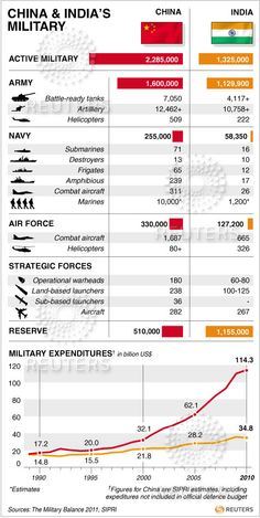 Infographics: #India and China's military