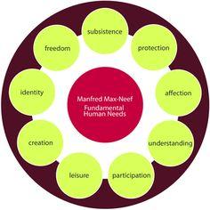 Manfred Max-Neef  Fundamental Human Needs