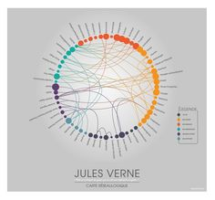 Jules Verne, NetworkGraphy Map