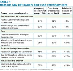 Reasons why pet owners don't use veterinary care - #Veterinary - dvm360