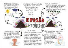EROSAO-min Lettering Tutorial, Study Help, Study Tips, Mental Map, Study Space, Study Inspiration, Studyblr, Study Notes, School Hacks