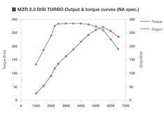 MazdaSpeed6 Mazdaspeed 6, Mazda6, Curves, Chart, Full Figured, Curvy Women