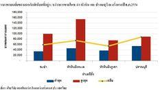 ตลาดคอนโดมิเนียมในชะอำ หัวหิน และปราณบุรี ขยายตัวลดลง - http://www.thaipropertytoday.com/%e0%b8%95%e0%b8%a5%e0%b8%b2%e0%b8%94%e0%b8%84%e0%b8%ad%e0%b8%99%e0%b9%82%e0%b8%94%e0%b8%a1%e0%b8%b4%e0%b9%80%e0%b8%99%e0%b8%b5%e0%b8%a2%e0%b8%a1%e0%b9%83%e0%b8%99%e0%b8%8a%e0%b8%b0%e0%b8%ad%e0%b8%b3/