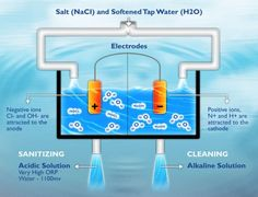 The process of electrolyzed water - sanitizing and cleaning - a natural sanitizing solution - great for hospitals, hotels and retail food