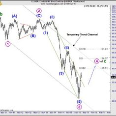 Elliott Wave Analysis of Crude Oil Crude Oil, Technical Analysis, Wave Pattern, Forex Trading, Waves, Ocean Waves, Beach Waves, Wave