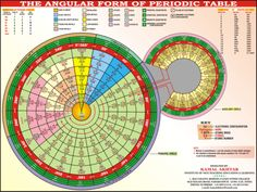 angular form of periodic table tabla peridica clase de qumica ciencia tablas