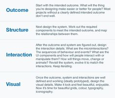 How Do You Design Interaction? Starting with words :)