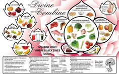 Five key types of food combos to avoid and what they can teach us about how to eat for better health (and less digestive distress). Raw Food Recipes, Healthy Tips, Healthy Eating, Healthy Recipes, Eating Clean, Healthy Habits, Healthy Meals, Health And Nutrition, Health And Wellness