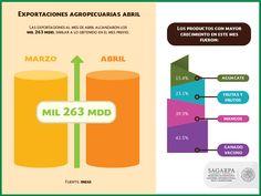 Exportaciones agropecuarias mantienen tendencia crecimiento. SAGARPA SAGARPAMX