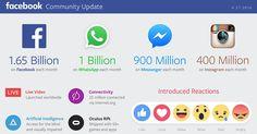 Mit der Veröffentlichung der Quartalszahlen von Facebook wurden auch gleichzeitig die aktualisierten Zahlen zur Facebook Nutzung veröffentlicht. Die aktuellen Zahlen zeigen mit 5,382 Mrd. US$den zweithöchstenUmsatz und mit 1,510 Mrd.$ den zweithöchsten Quartalsgewinn in der Geschichte von Faceboo