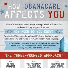 57% of Americans don't know enough about Obamacare to know if they support it or not. How much do you know?