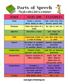 Parts of speech, teaching it to kids.
