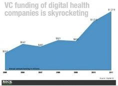 Sleeping HealthIT Giant Awakens: Massive Venture Investment Growth - Forbes