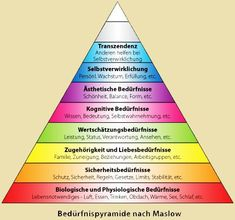 With attending post secondary education I place myself in the cognitive needs level of the hierarchy. I am looking for knowledge in my progr. Social Work, Social Skills, Chakras, Maslow's Hierarchy Of Needs, Coaching, Abraham Maslow, Self Actualization, Work Life Balance, Thoughts