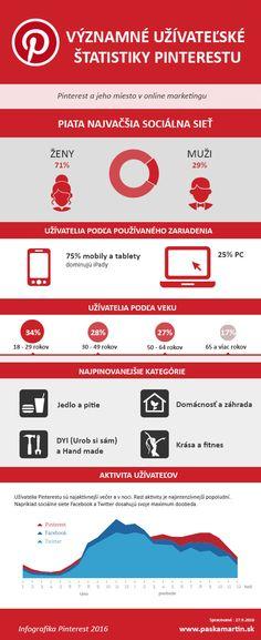 Pinterest na Slovensku 2016. Významné štatistiky | Blog Martina Pašku