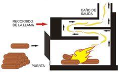 Estructura interna de las estufas rusas Thermal Mass, Rocket Mass Heater, Rocket Stoves, Cooker, Home Improvement, Ovens, Projects, Wood Stoves, Rustic Mantel