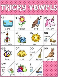 Cool! This would work better if my students knew all the vocabulary associated with the chart, though. Brittany's response: I think could be good poster or object to display in the classroom or in the reading area to help aid with the tricky configuration of these types of vowel combinations.