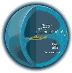 Oort Cloud, Space Facts, Space And Astronomy, Space Time, Our Solar System, Space Travel, Space Exploration, Science And Nature, Science And Technology