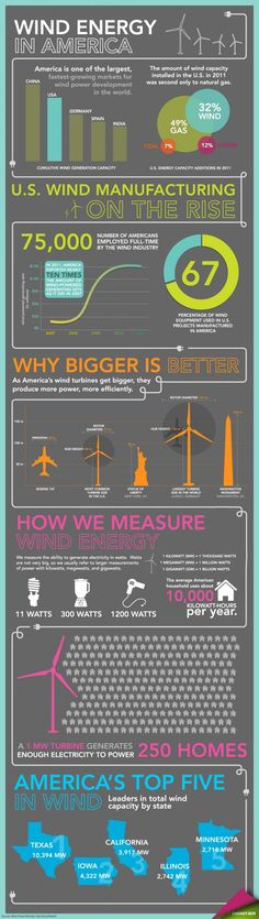 Energy in America Infographic. Wind energy doesn't create asthma worsening air pollution like coal energy does, or hazardous radioactive waste like nuclear energy does, or toxic chemical (and radioactive waste) pollution like fracking for natural gas can. Power Energy, New Energy, Save Energy, Wind Power, Solar Power, Alternative Energie, Geothermal Energy, Nuclear Energy, Environmental Science