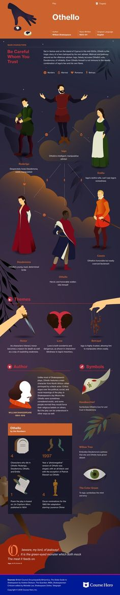 Explore famous, rare and inspirational Shakespeare quotes. Here are the 10 greatest Shakespeare quotations on love, life, and conflict. British Literature, Teaching Literature, World Literature, English Literature, Classic Literature, Gcse English, Classic Books, Book Infographic, Othello