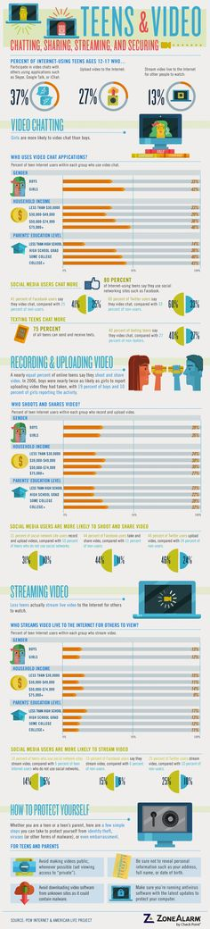 Teens and Sharing Video: Is it Safe? #infografia #infographic