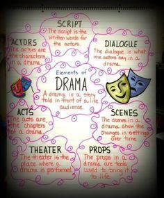 elements of drama anchor chart. Drama Teacher, Drama Class, Drama Drama, Acting Class, Acting Tips, Ela Anchor Charts, Reading Anchor Charts, Drama Activities, Drama Games