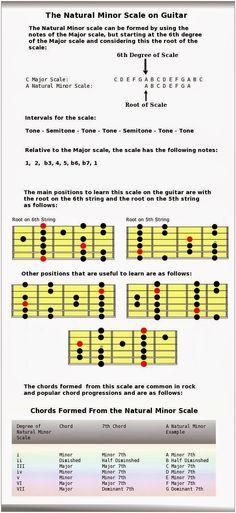 "Clases de Guitarra: Pablo Bartolomeo: ""Estructuras de escalas"""