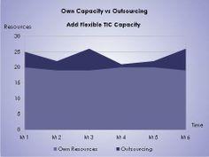 Own Capacity