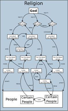 science diagramme - Buscar con Google