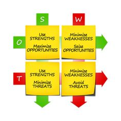 Learn about #SWOT analysis and basics about developing a #businessstrategy . Step by step guide #entrepreneurs . http://infin8llc.com/discussion/