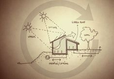 Gallery of How to Integrate the 12 Principles of Permaculture to Design a Truly…