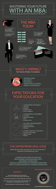 Why a Graduate Business Degree Is Worthwhile: An Infographic #MBA #business