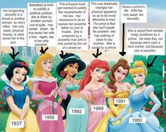 Disney Princesses Revealed (click thru for analysis)