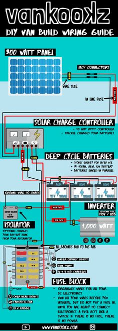 This Wiring Diagram took forever to make! I hope it helps someone out there looking for a wiring guide! Rv Vehicle, Sprinter Conversion, Cabin Doors, Minivan Camping, Bus Life, Van Interior, Solar Power System, Diy Solar, Truck Camper
