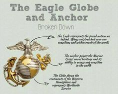 The eagle, globe, and anchor broken down