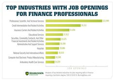 Industries with Job Openings for Finance Professionals Chart - Click to learn more about the jobs!