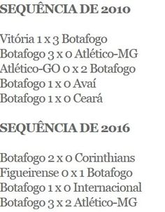 BotafogoDePrimeira: Engata a quina! Bota pode repetir feito de time de...